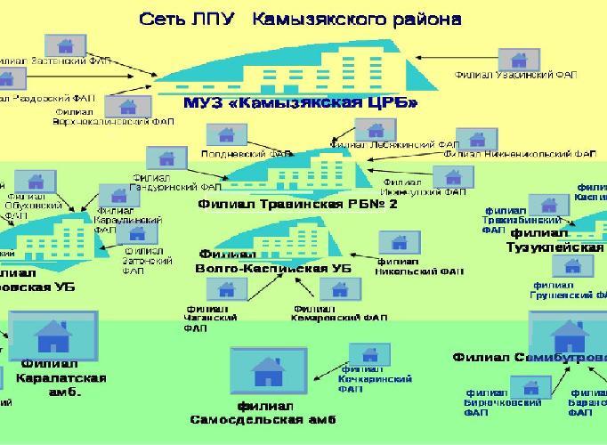 Сеть ЛПУ Камызякского района